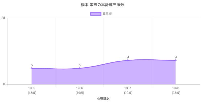 #橋本 孝志の累計奪三振数