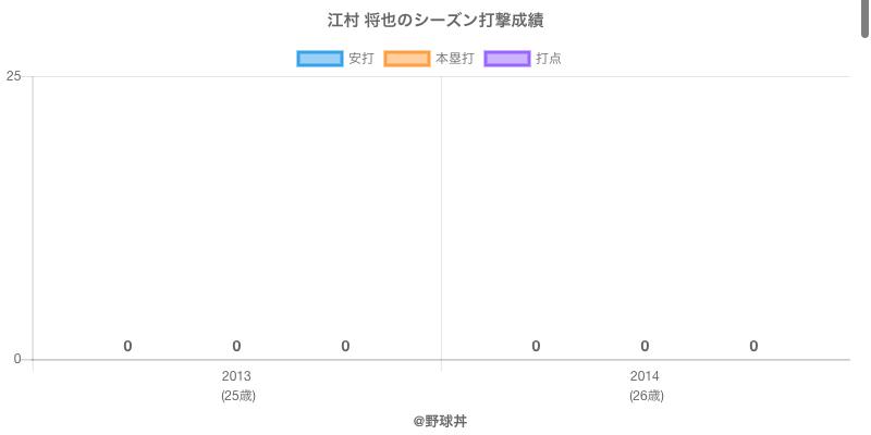 #江村 将也のシーズン打撃成績