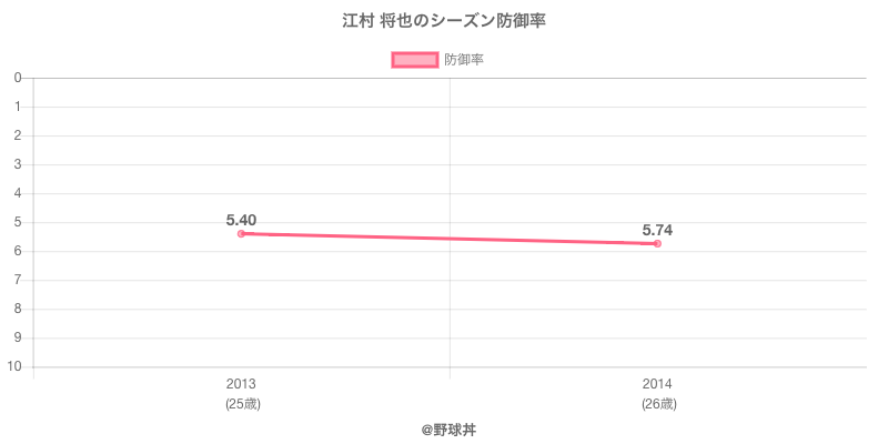 江村 将也のシーズン防御率