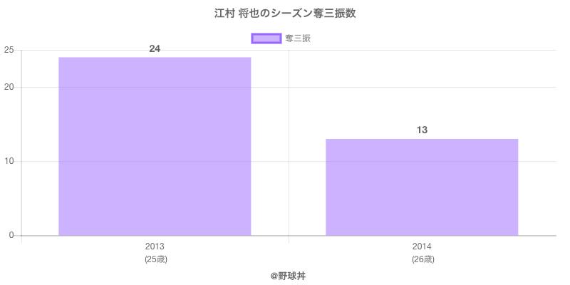 #江村 将也のシーズン奪三振数