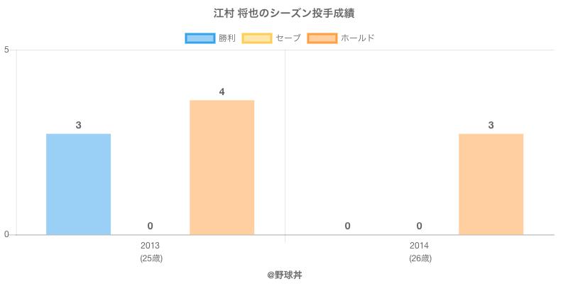 #江村 将也のシーズン投手成績