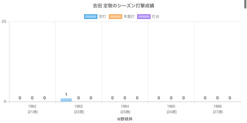 #吉田 定敬のシーズン打撃成績