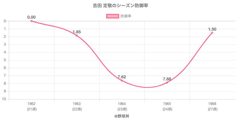 吉田 定敬のシーズン防御率