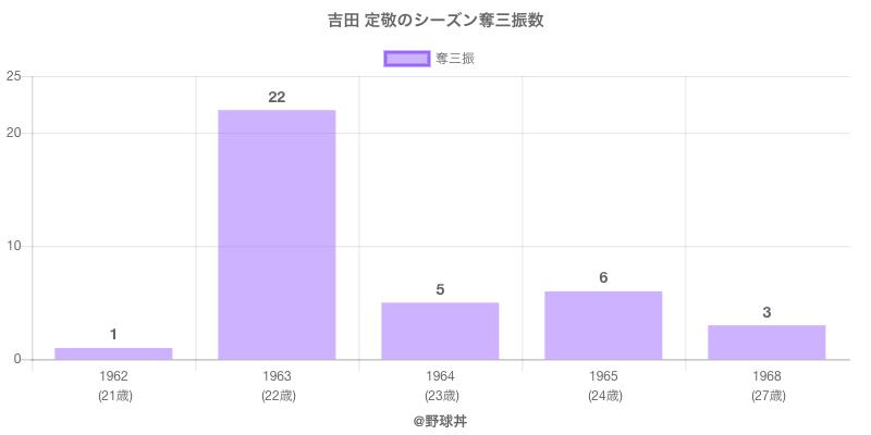 #吉田 定敬のシーズン奪三振数