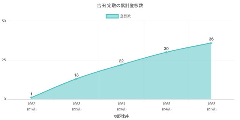 #吉田 定敬の累計登板数