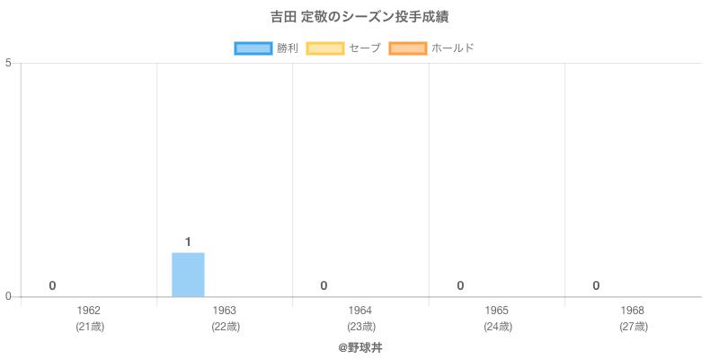 #吉田 定敬のシーズン投手成績
