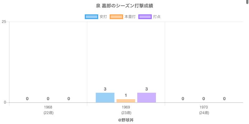 #泉 嘉郎のシーズン打撃成績