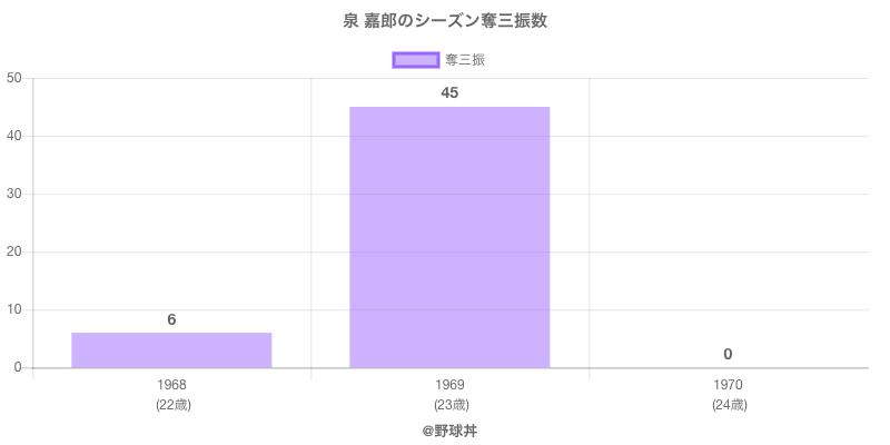 #泉 嘉郎のシーズン奪三振数