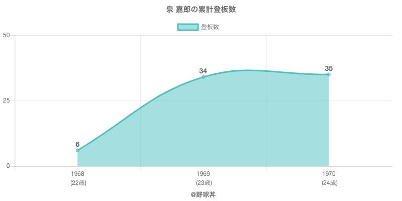 #泉 嘉郎の累計登板数