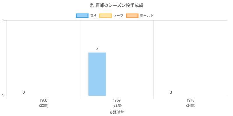 #泉 嘉郎のシーズン投手成績