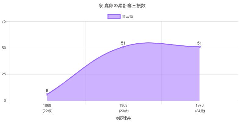 #泉 嘉郎の累計奪三振数