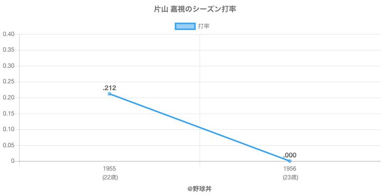 片山 嘉視のシーズン打率