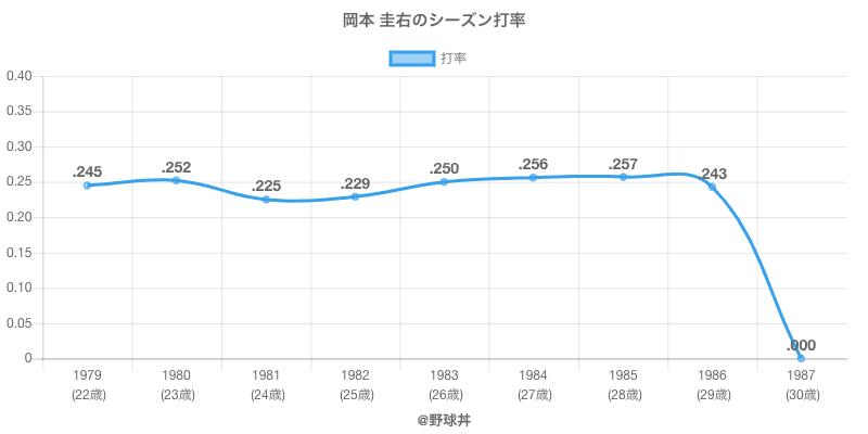 岡本 圭右のシーズン打率