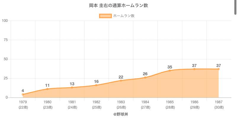 #岡本 圭右の通算ホームラン数