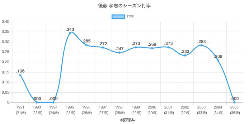 後藤 孝志のシーズン打率