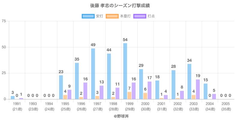 #後藤 孝志のシーズン打撃成績