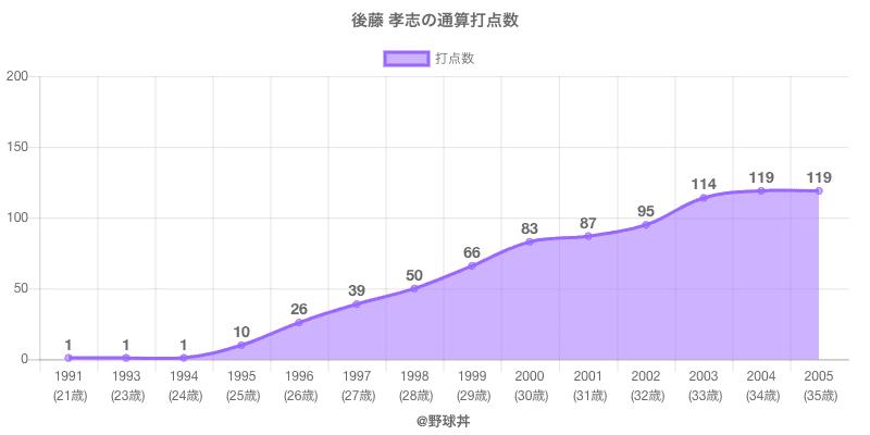 #後藤 孝志の通算打点数