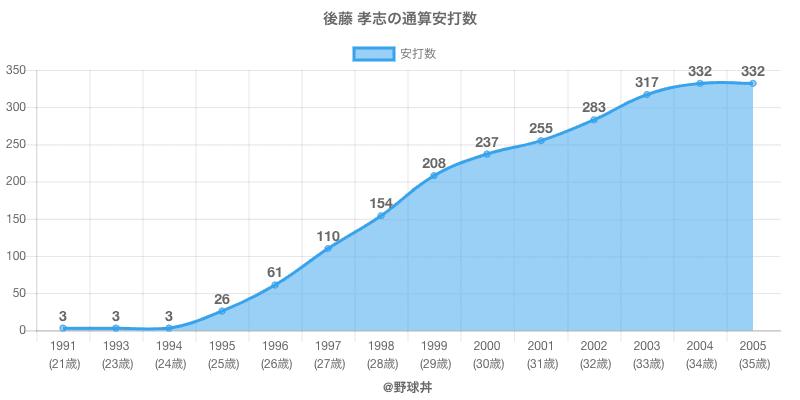 #後藤 孝志の通算安打数