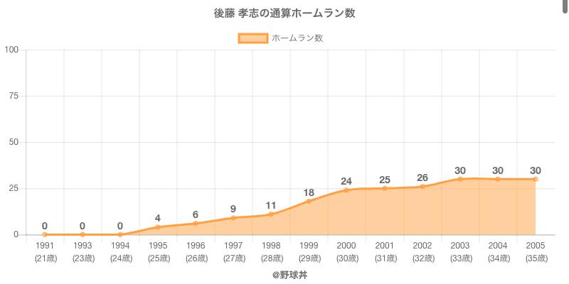 #後藤 孝志の通算ホームラン数