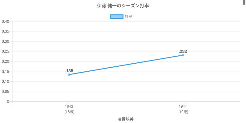 伊藤 健一のシーズン打率