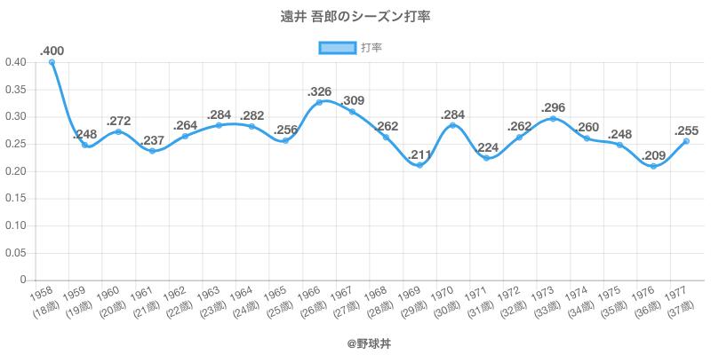 遠井 吾郎のシーズン打率