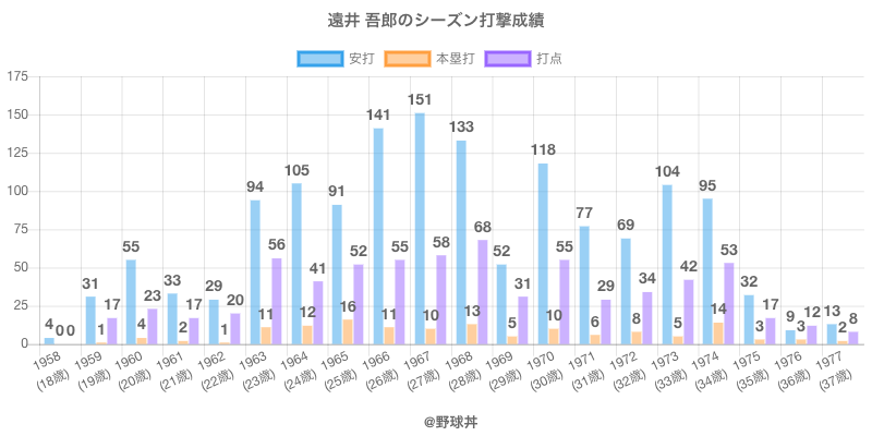 #遠井 吾郎のシーズン打撃成績