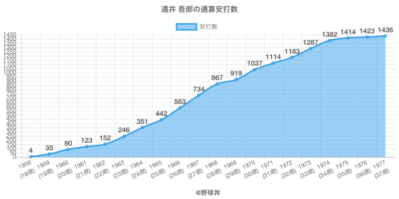 #遠井 吾郎の通算安打数