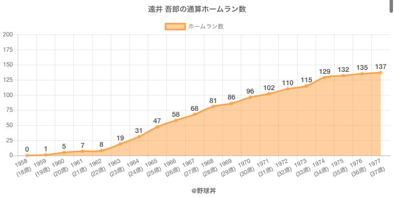 #遠井 吾郎の通算ホームラン数
