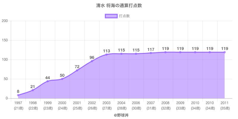 #清水 将海の通算打点数