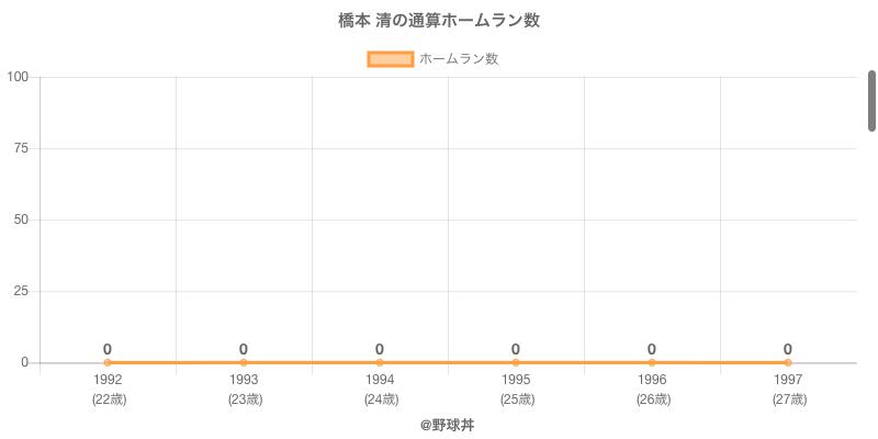 #橋本 清の通算ホームラン数