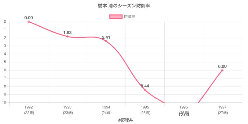橋本 清のシーズン防御率