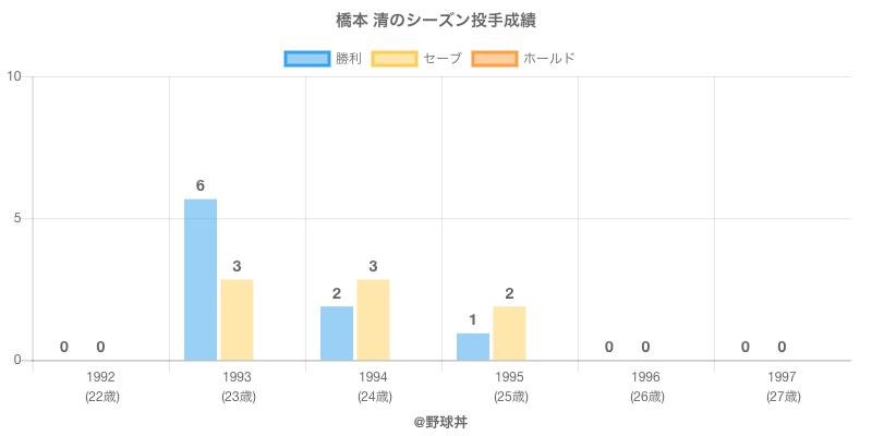 #橋本 清のシーズン投手成績