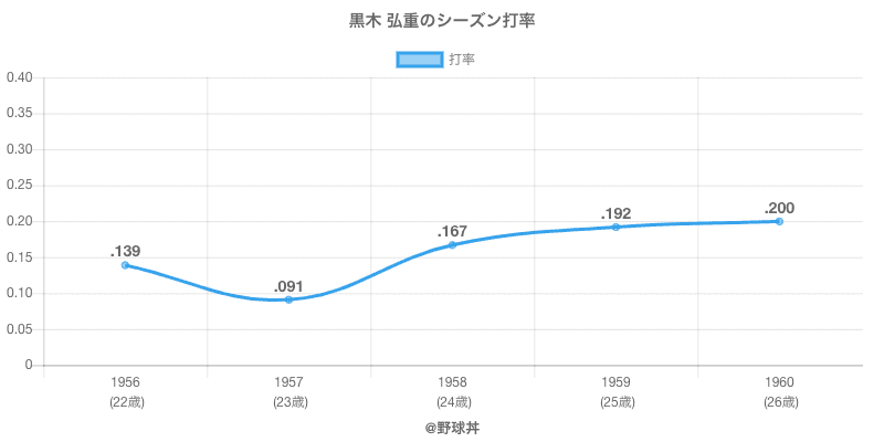 黒木 弘重のシーズン打率
