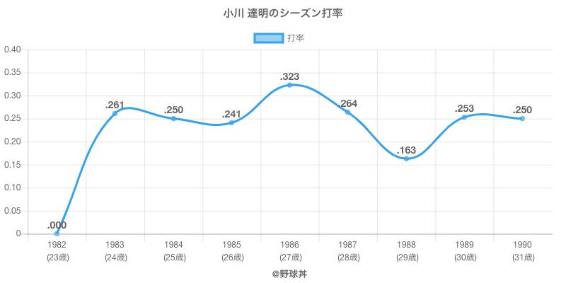 小川 達明のシーズン打率