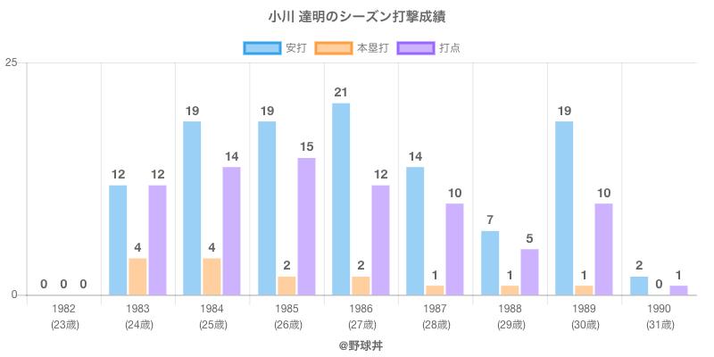 #小川 達明のシーズン打撃成績