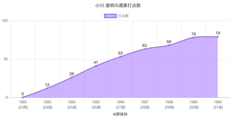 #小川 達明の通算打点数