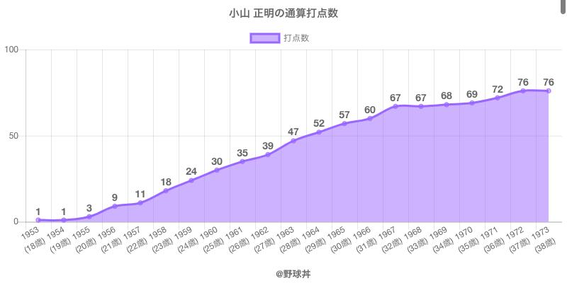 #小山 正明の通算打点数