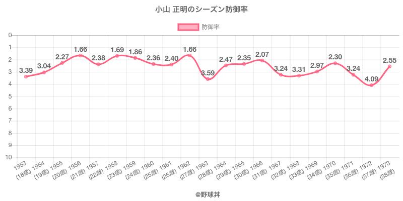 小山 正明のシーズン防御率