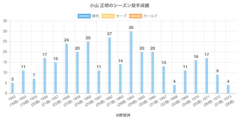#小山 正明のシーズン投手成績