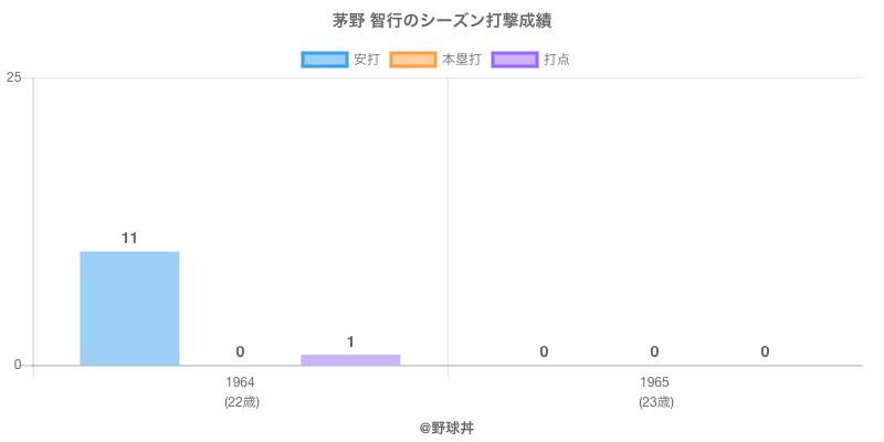#茅野 智行のシーズン打撃成績