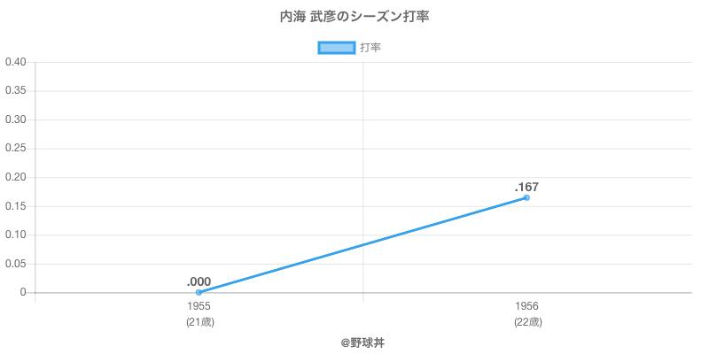 内海 武彦のシーズン打率