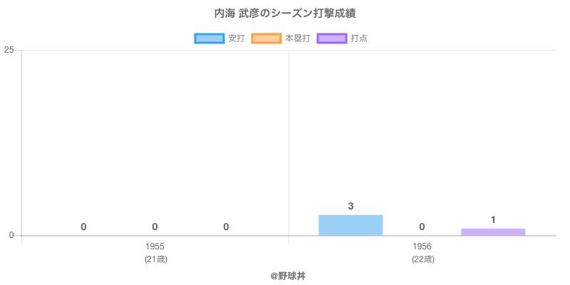 #内海 武彦のシーズン打撃成績