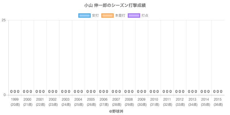 #小山 伸一郎のシーズン打撃成績