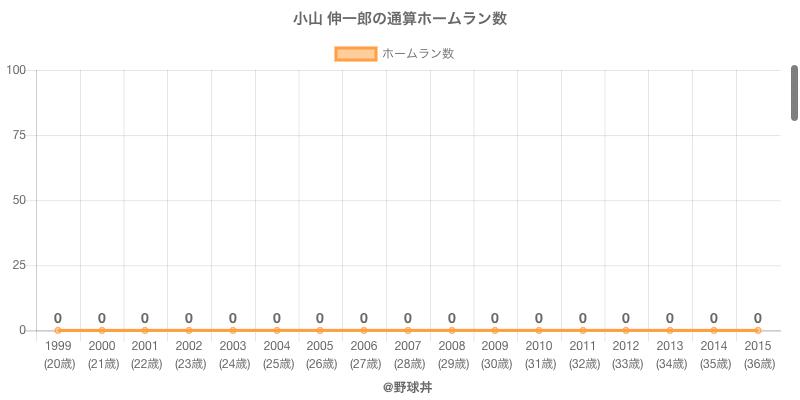 #小山 伸一郎の通算ホームラン数