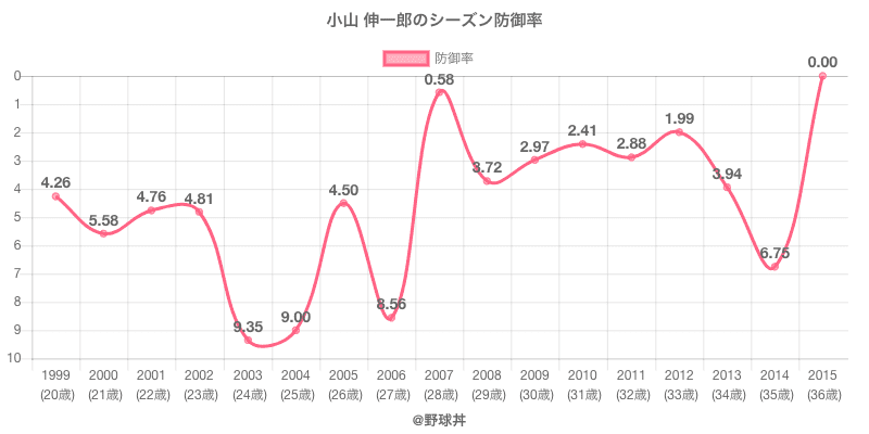 小山 伸一郎のシーズン防御率