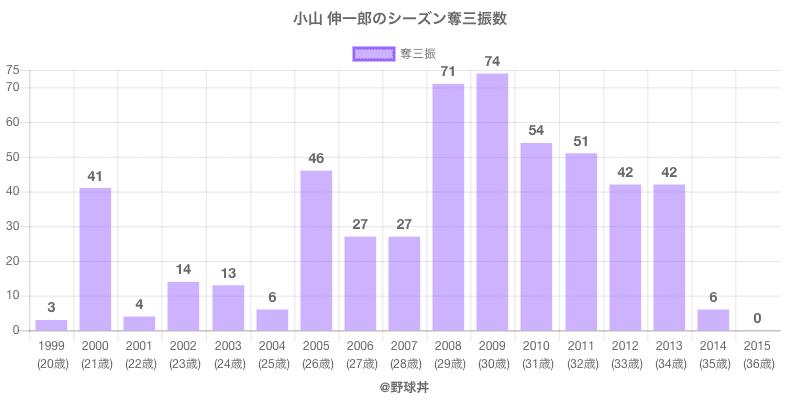 #小山 伸一郎のシーズン奪三振数