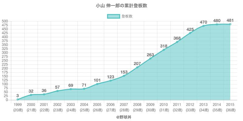 #小山 伸一郎の累計登板数