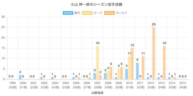 #小山 伸一郎のシーズン投手成績