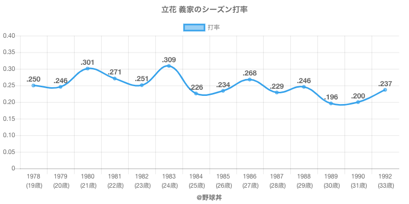 立花 義家のシーズン打率