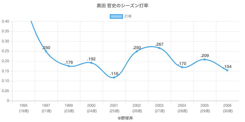 黒田 哲史のシーズン打率